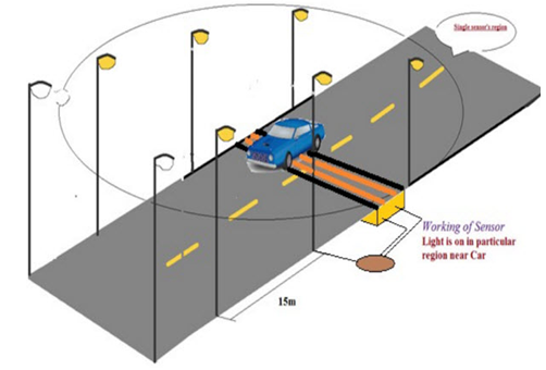 Vehicle Movement Based Street Lights With External Light Sensing Project3-engineeringprayog