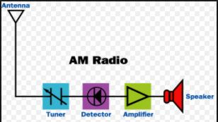 working of radio reciever-engineeringprayog.com